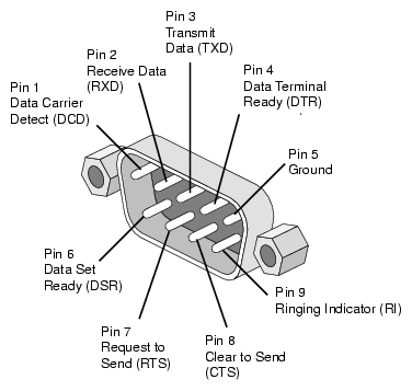 Zapojeni RS-232C